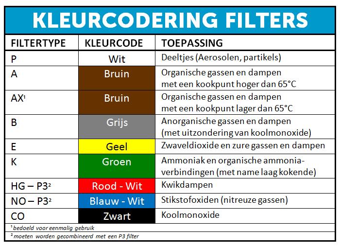 kleurcode-filters-gasmasker